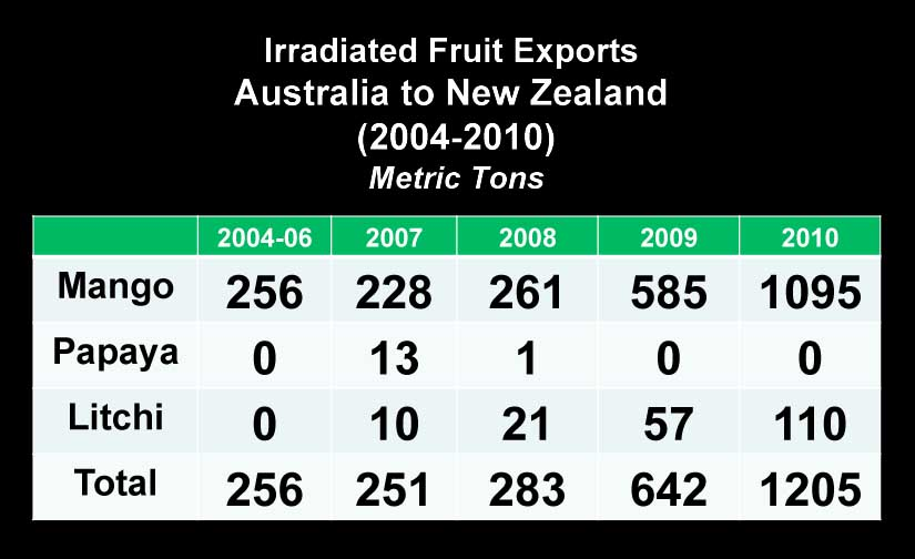 Irradiated Fruit Exports Australia to New Zealand 2004 - 2010 Metric Tons